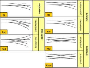 Rys. 1. Schematy rozjazdów różnych typów wraz z ich oznaczeniami literowymi [4].