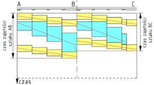 Rys. 3 Wykres ruchu pociągów dla linii pokazanej na rys. 2 po przeprowadzeniu kompresji na szlakach AB i BC