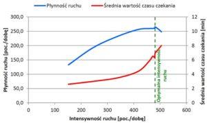Rys. 4 Przykładowy wykres zależności płynności ruchu i średniej wartości czasu czekania od intensywności ruchu, uzyskany w wyniku symulacji przeprowadzonej w programie SOUTWIN dla głowicy dużej stacji węzłowej